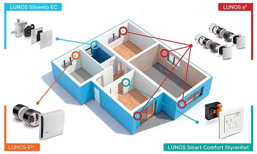 Decentraliserad ventilation